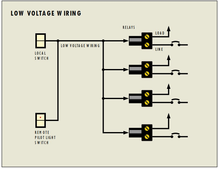 network cabling & low voltage wiring